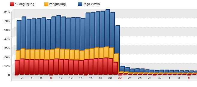 Cara Mengembalikan Domain yang Deindex Google